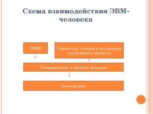 Схема взаимодействия ЭВМ- человека ПЭВМ Разработка, отладка и реализация прог