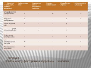 Таблица 1. Связь между факторами и здоровьем человека Связи нет + связь есть