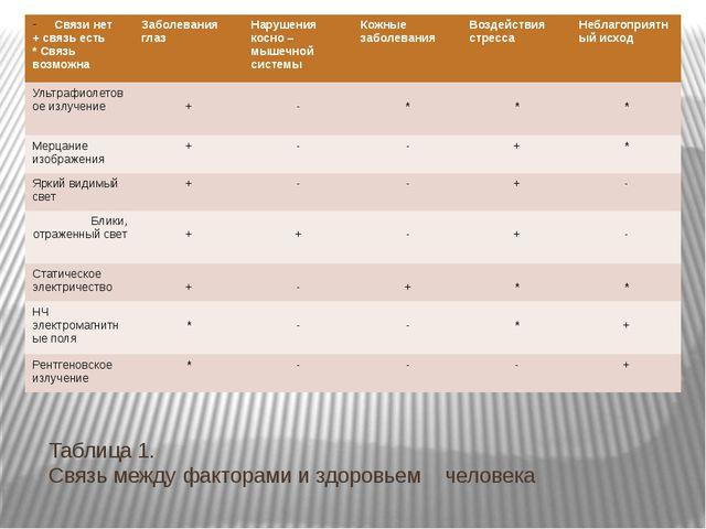 Таблица 1. Связь между факторами и здоровьем человека Связи нет + связь есть...