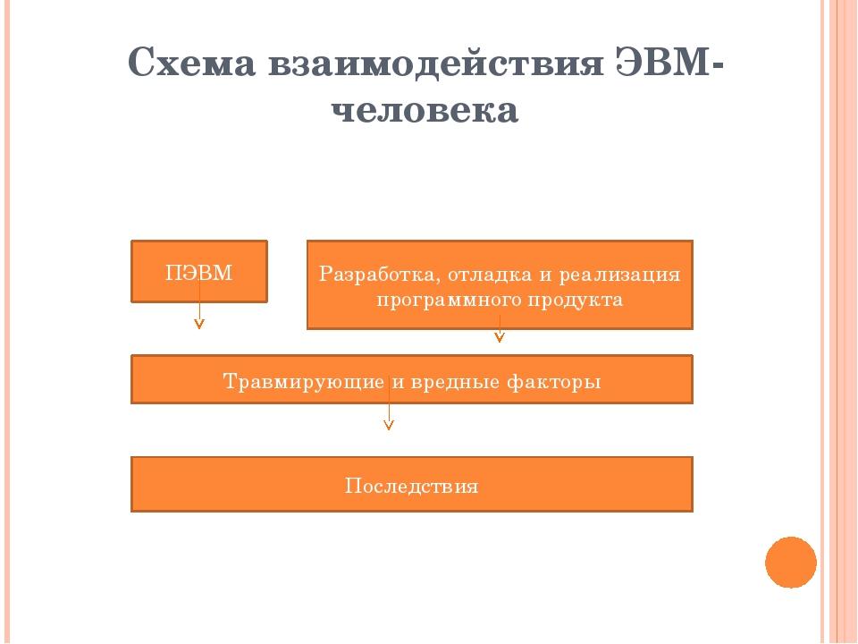 Схема взаимодействия ЭВМ- человека ПЭВМ Разработка, отладка и реализация прог...