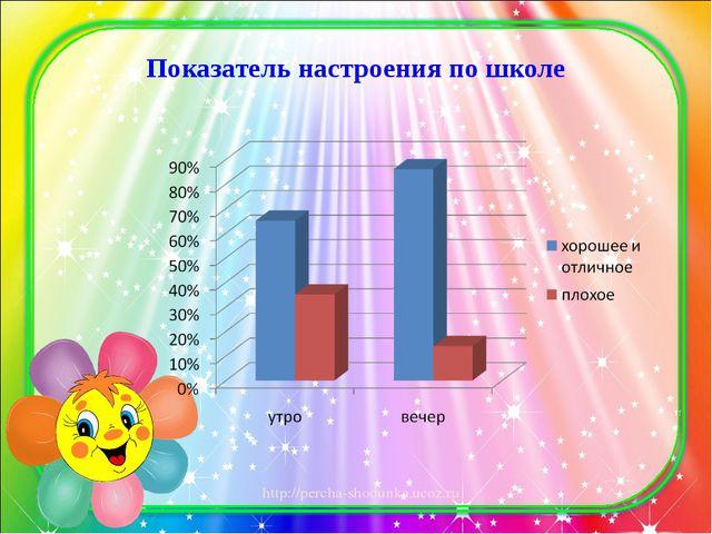 Показатель настроения по школе http://percha-shodunka.ucoz.ru
