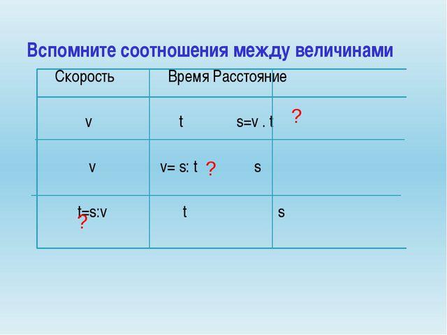 Скорость Время Расстояние v t s=v . t v v= s: t s t=s:v t s Вспомните соотно...
