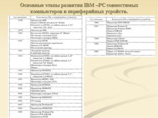 Основные этапы развития IBM –PC совместимых компьютеров и периферийных усройс