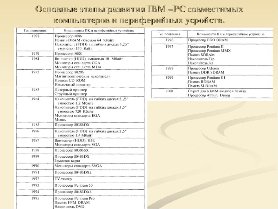 Основные этапы развития IBM –PC совместимых компьютеров и периферийных усройс...