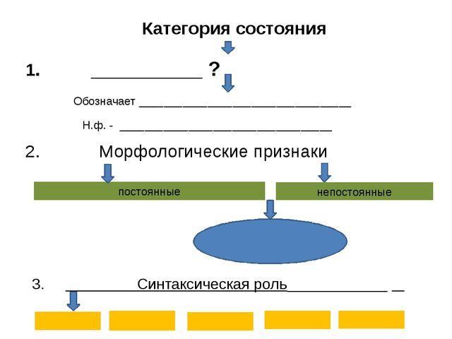 Категория состояния 1. ? Обозначает __________________________________ 2. Мор...