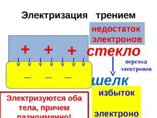 Электризация трением + стекло шелк + + _ _ _ недостаток электронов избыток эл