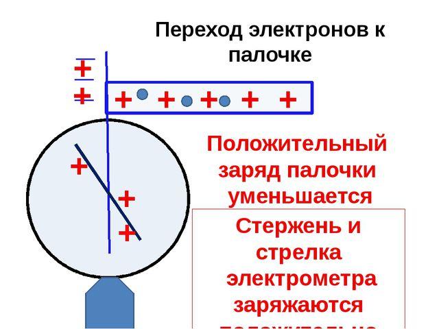 Переход электронов к палочке + + + _ _ _ + + + + + + + Положительный заряд па...