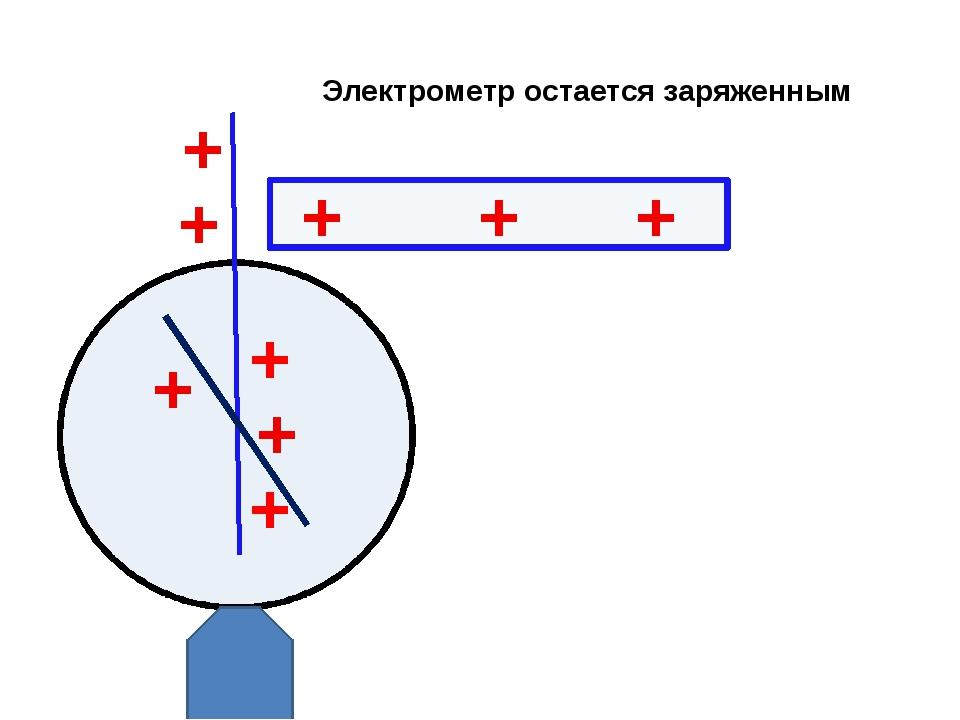 Электрометр остается заряженным + + + + + + + + +