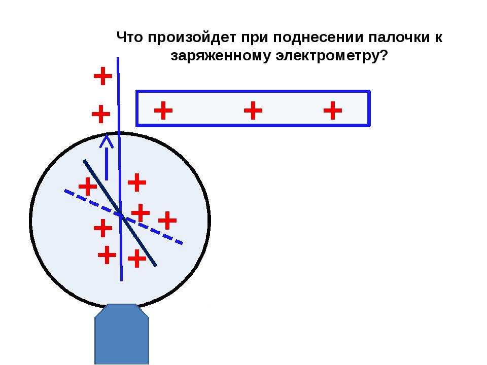 Что произойдет при поднесении палочки к заряженному электрометру? + + + + + +...