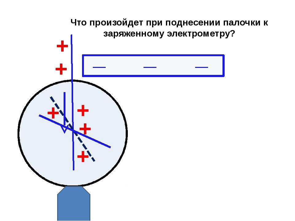 Что произойдет при поднесении палочки к заряженному электрометру? _ + + + _ +...