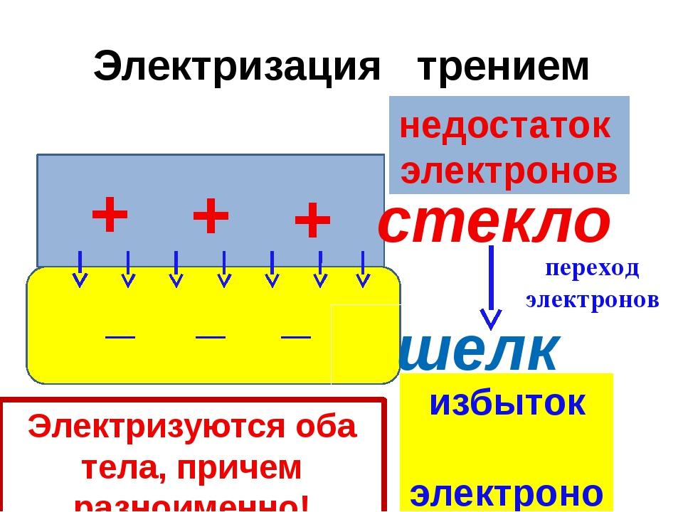 Электризация трением + стекло шелк + + _ _ _ недостаток электронов избыток эл...
