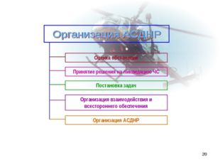 * Организация взаимодействия и всестороннего обеспечения Принятие решения на