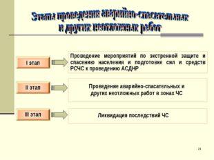 * II этап I этап III этап Проведение мероприятий по экстренной защите и спасе