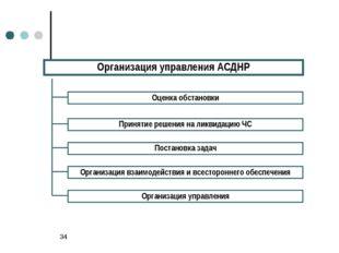 * Организация управления АСДНР Оценка обстановки Принятие решения на ликвидац