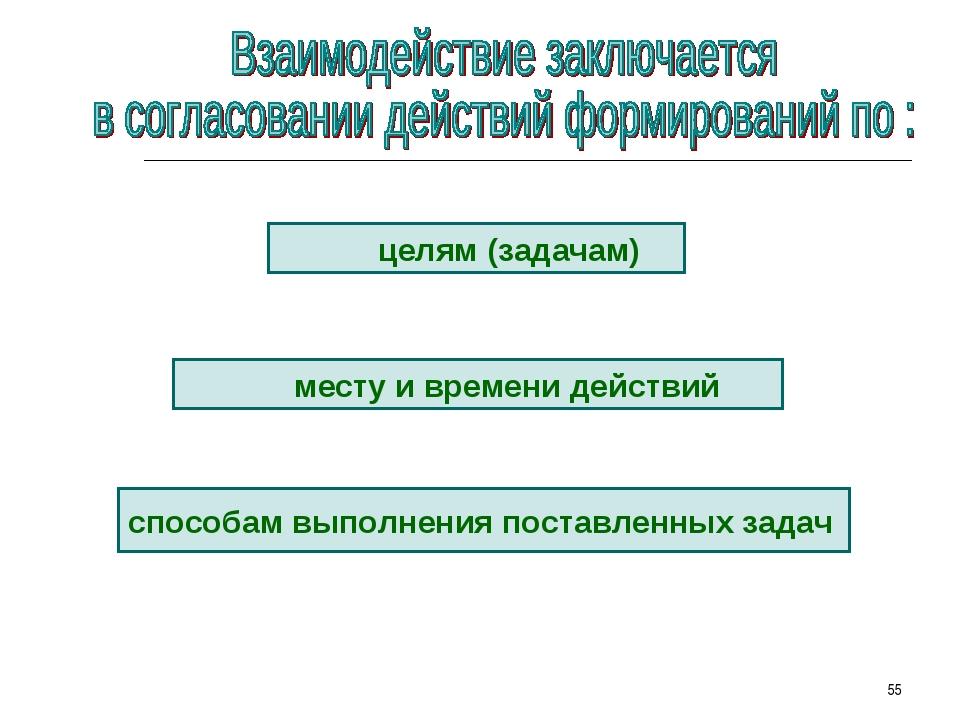 * целям (задачам) месту и времени действий способам выполнения поставленных з...
