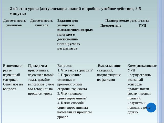 2-ой этап урока (актуализация знаний и пробное учебное действие, 3-5 минуты)...