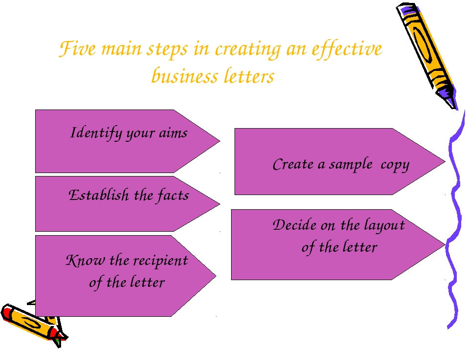 Five main steps in creating an effective business letters Identify your aims...