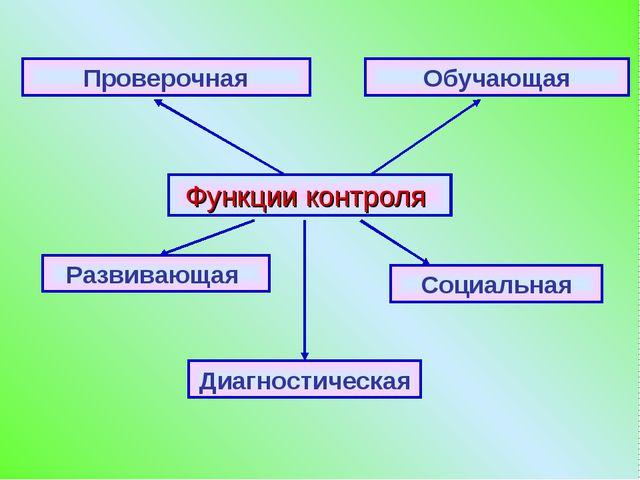 Функции контроля Развивающая Проверочная Обучающая Социальная Диагностическая