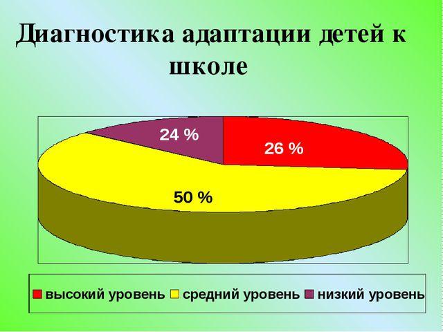 26 % 50 % 24 % Диагностика адаптации детей к школе