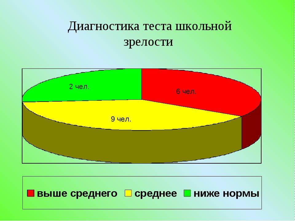 Диагностика теста школьной зрелости 6 чел. 9 чел. 2 чел.