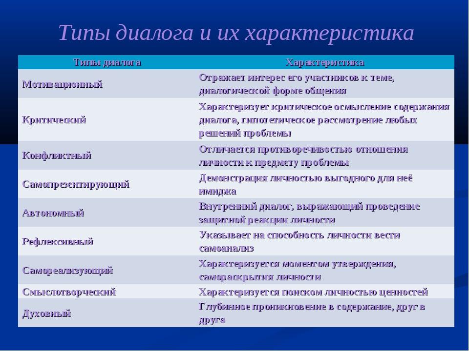Типы диалога и их характеристика Типы диалогаХарактеристика МотивационныйОт...
