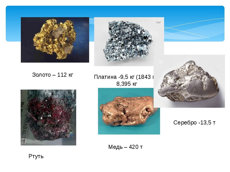 Золото – 112 кг Платина -9,5 кг (1843 г), 8,395 кг Медь – 420 т Серебро -13,5...