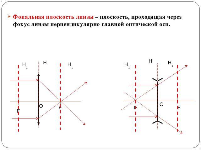 Фокальная плоскость линзы – плоскость, проходящая через фокус линзы перпендик...