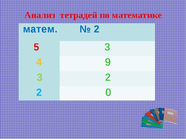 Анализ тетрадей по математике матем. № 2 5 3 4 9 3 2 2  0