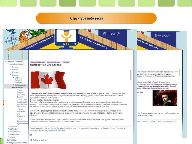 Структура вебквеста Пивненко О.А.