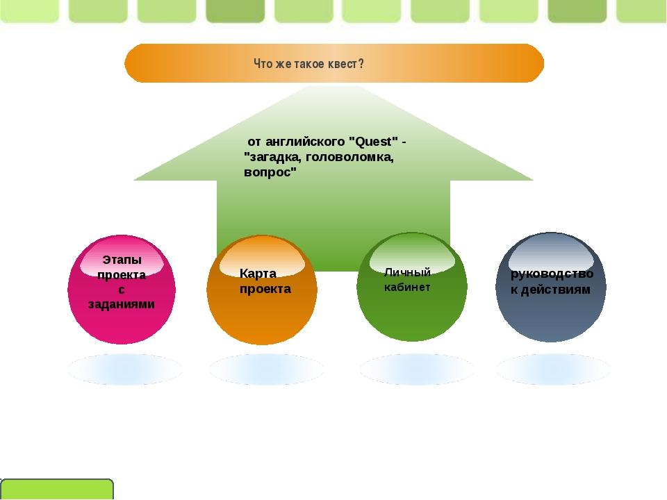 Что же такое квест? Этапы проекта с заданиями Карта проекта Личный кабинет р...