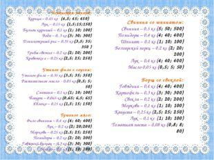 Испанская паэлья: Курица – 0,45 кг (4,5; 45; 450) Лук – 0,15 кг (1,5;15;150)