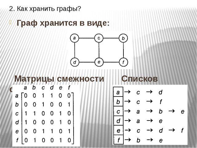 2. Как хранить графы? Граф хранится в виде: Матрицы смежности Списков смежности