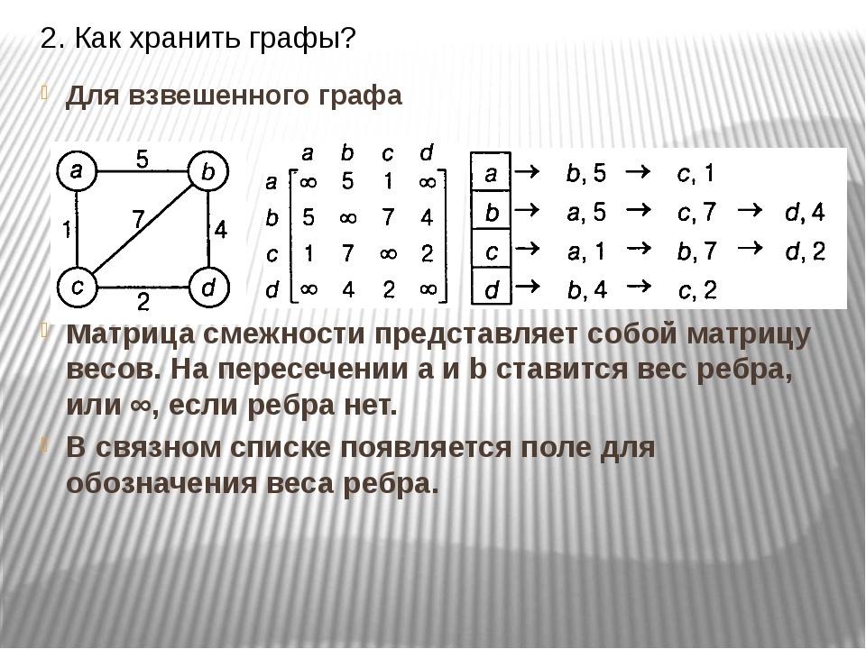 2. Как хранить графы? Для взвешенного графа Матрица смежности представляет со...
