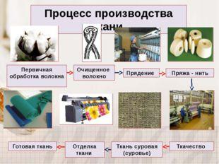 Процесс производства ткани Первичная обработка волокна Очищенное волокно Пряд