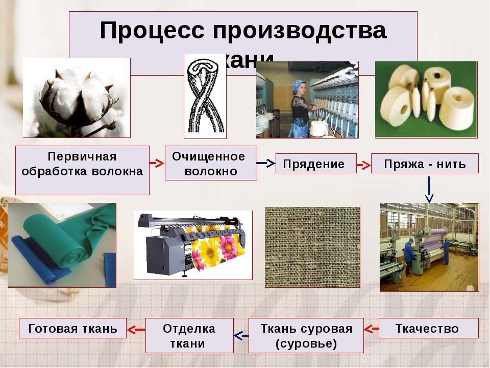 Процесс производства ткани Первичная обработка волокна Очищенное волокно Пряд...