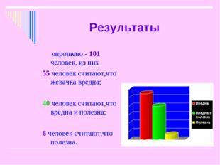 Результаты опрошено - 101 человек, из них 55 человек считают,что жевачка вред