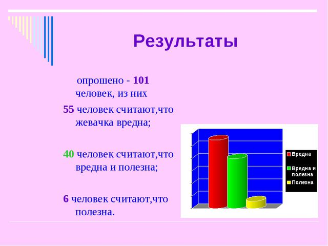 Результаты опрошено - 101 человек, из них 55 человек считают,что жевачка вред...
