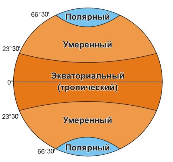 http://900igr.net/datai/fizika/Izmenenie-temperatury-vozdukha/0010-010-Pojasa-osveschennosti.jpg