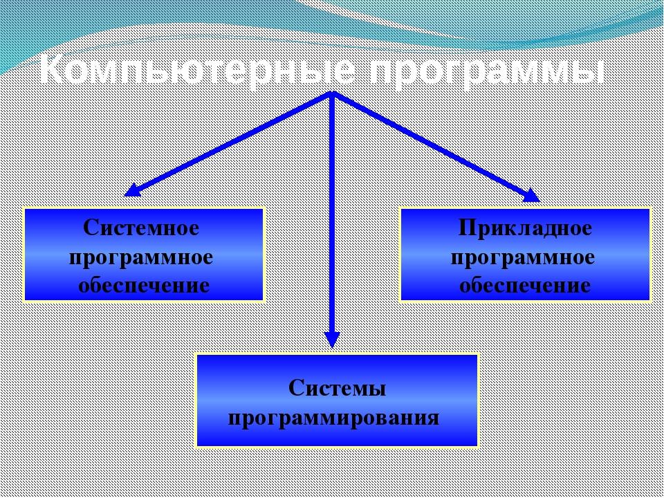 Прикладное программное обеспечение Системное программное обеспечение Системы...
