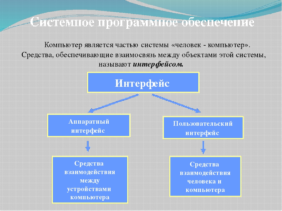 Системное программное обеспечение Аппаратный интерфейс Пользовательский интер...