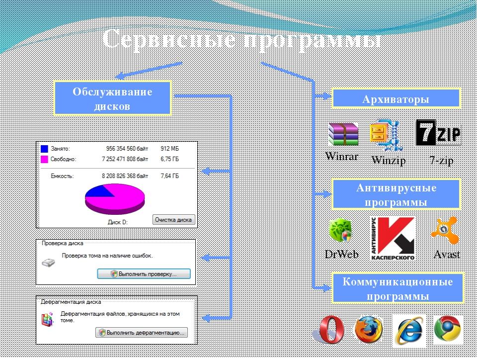 Вопросы и задания 1) Что такое программное обеспечение компьютера? Какова его...