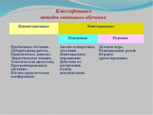 Классификация методов активного обучения Неимитационные Имитационные  Неигро
