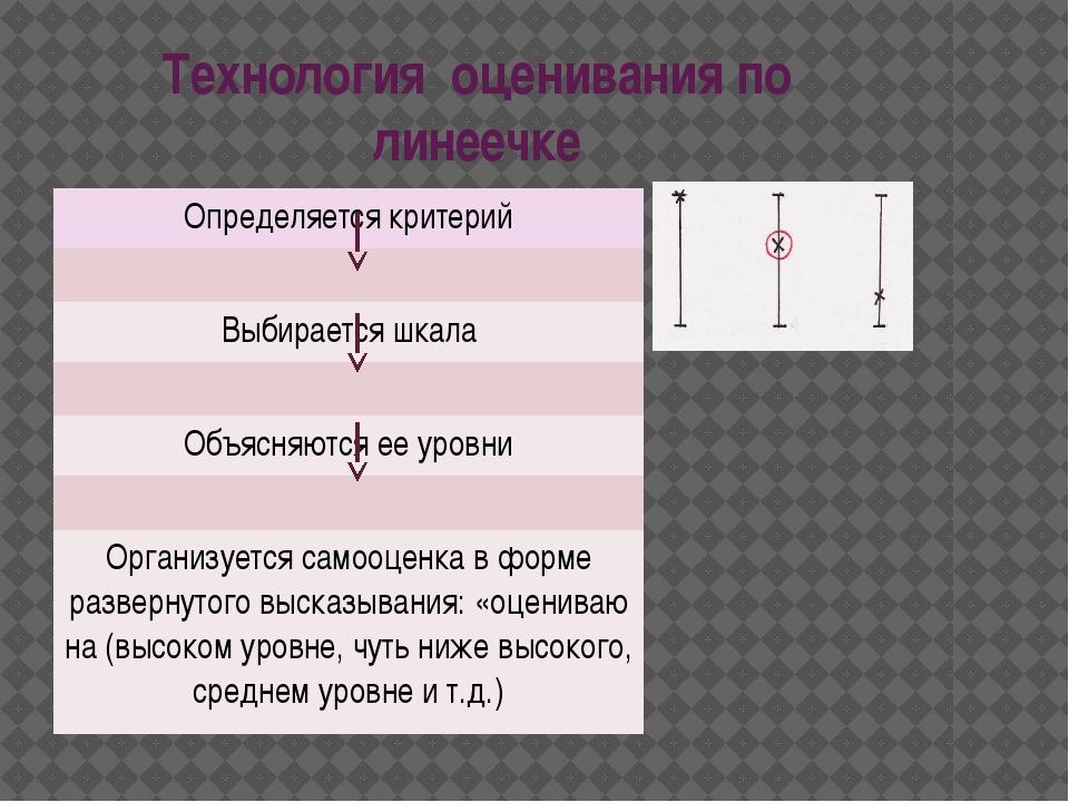 Технологияоцениванияпо линеечке Определяется критерий Выбирается шкала Объ...