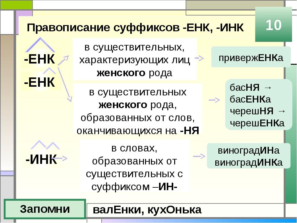 Правописание суффиксов -ЕНК, -ИНК Запомни 10 -ЕНК -ИНК в существительных женс...