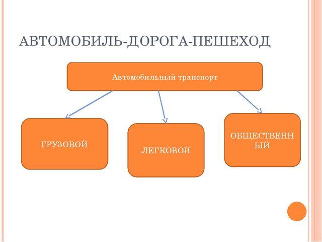 АВТОМОБИЛЬ-ДОРОГА-ПЕШЕХОД Автомобильный транспорт ГРУЗОВОЙ ЛЕГКОВОЙ ОБЩЕСТВЕН...