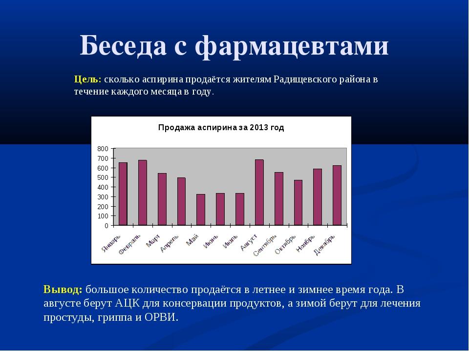 Беседа с фармацевтами Вывод: большое количество продаётся в летнее и зимнее в...