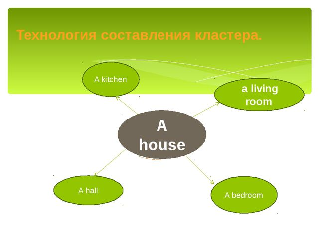 Технология составления кластера. A hall A bedroom A house a living room A kit...