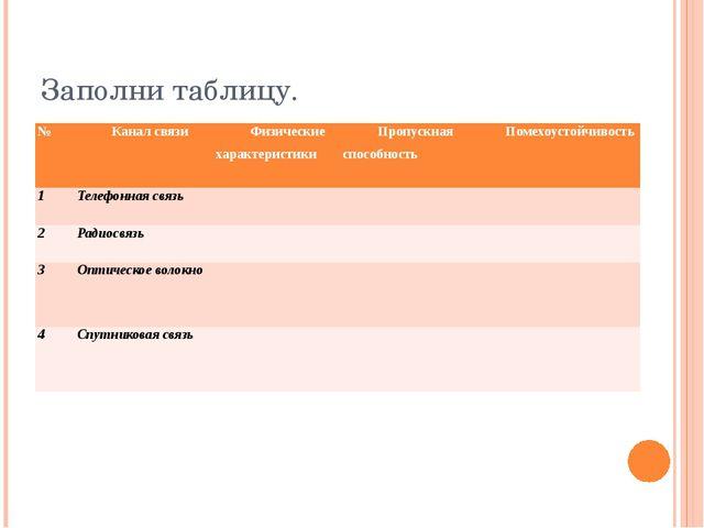 Заполни таблицу. № Канал связи Физические характеристики Пропускная способнос...