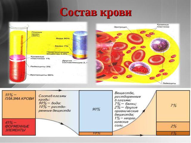 Состав крови