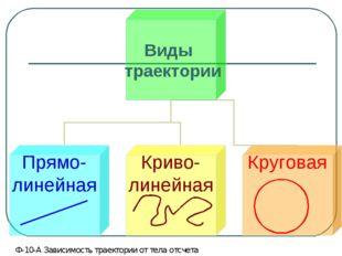 Ф-10-А Зависимость траектории от тела отсчета